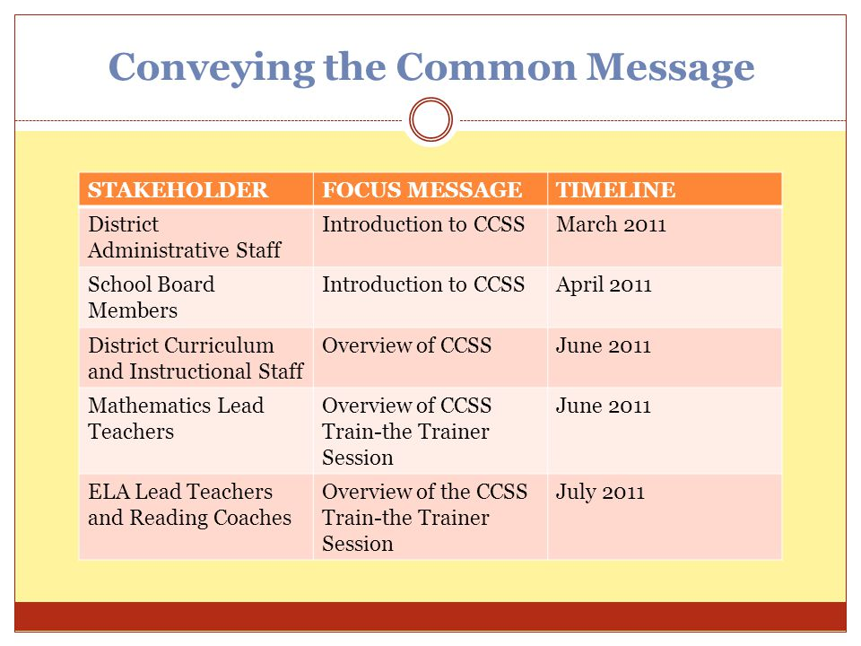 Conveying the Common Message STAKEHOLDERFOCUS MESSAGETIMELINE District Administrative Staff Introduction to CCSSMarch 2011 School Board Members Introd