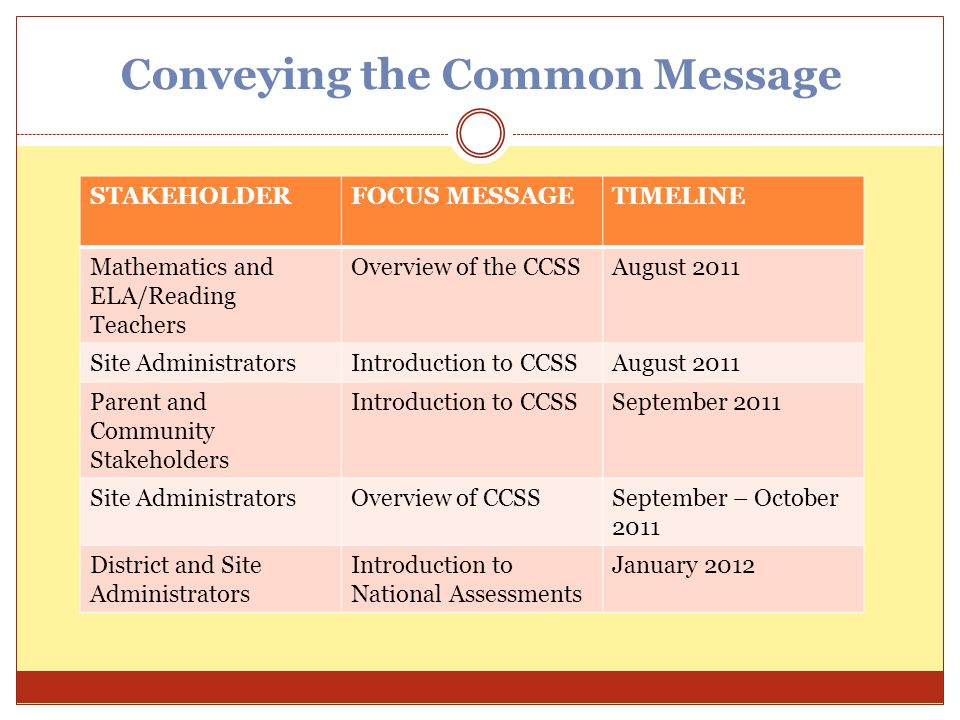 Conveying the Common Message STAKEHOLDERFOCUS MESSAGETIMELINE Mathematics and ELA/Reading Teachers Overview of the CCSSAugust 2011 Site Administrators