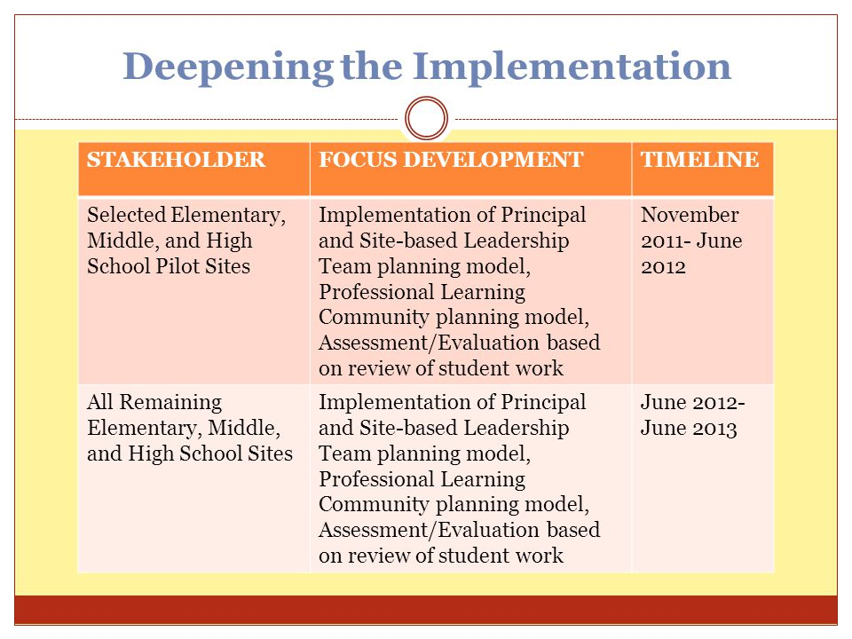 Deepening the Implementation STAKEHOLDERFOCUS DEVELOPMENTTIMELINE Selected Elementary, Middle, and High School Pilot Sites Implementation of Principal