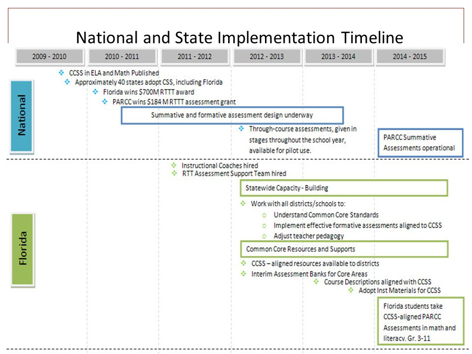 National and State Implementation Timeline