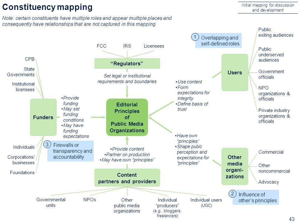 43 Constituency mapping Editorial Principles of Public Media Organizations Users Initial mapping for discussion and development FCCIRSLicensees Public: exiting audiences Provide funding May set funding conditions May have funding expectations CPB State Governments Institutional licensees Individuals Corporations/ businesses Foundations Provide content Partner on production May have own principles Regulators Set legal or institutional requirements and boundaries Content partners and providers Funders Public: underserved audiences Individual users (UGC) NPOs Other public media organizations Governmental units Individual producers (e.g., bloggers, freelancers) Private industry organizations & officials Government officials NPO organizations & officials Other media organi- zations Use content Form expectations for integrity Define basis of trust Have own principles Shape pubic perception and expectations for principles Advocacy Commercial Other noncommercial Note: certain constituents have multiple roles and appear multiple places and consequently have relationships that are not captured in this mapping Firewalls or transparency and accountability 3 Influence of other's principles 2 Overlapping and self-defined roles 1