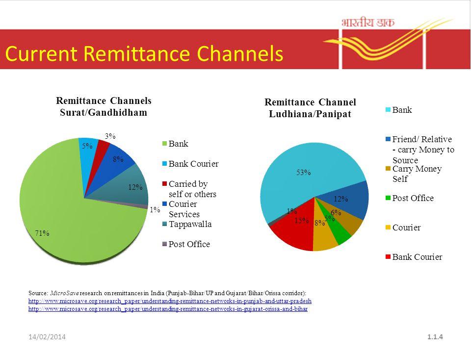 INTERNATIONAL MONEY REMITTANCES SERVICE MARKETING 14/02/201415