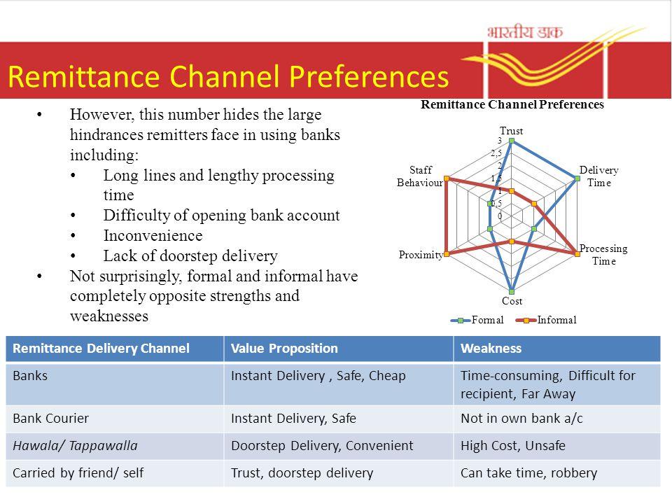 International Remittances Market 14/02/20141.1.16 India is the largest recipient of international remittances in the world.
