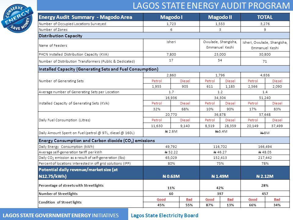 LAGOS STATE ENERGY AUDIT PROGRAM LAGOS STATE GOVERNMENT ENERGY INITIATIVESLagos State Electricity Board Energy Audit Summary - Magodo AreaMagodo IMago