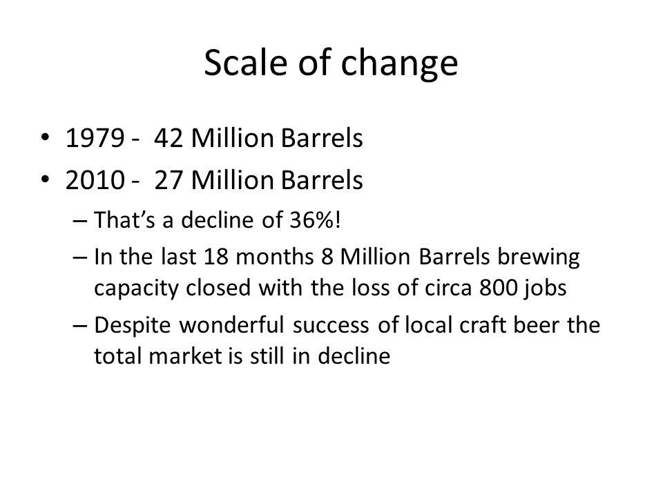 Scale of change 1979 - 42 Million Barrels 2010 - 27 Million Barrels – That's a decline of 36%.