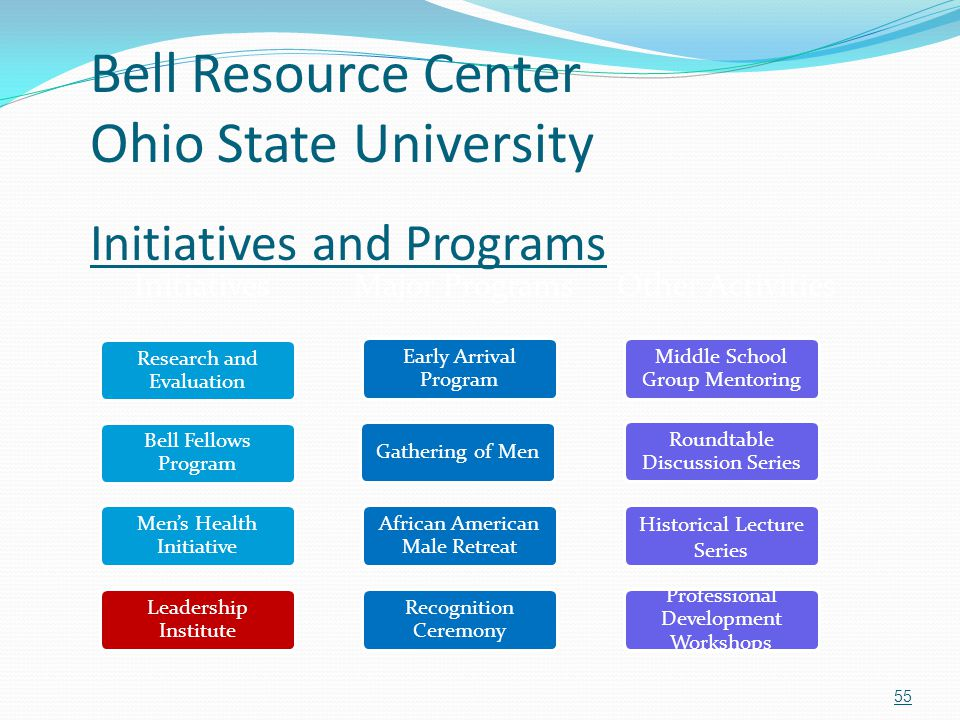 Bell Resource Center Ohio State University Initiatives and Programs Initiatives Research and Evaluation Bell Fellows Program Men's Health Initiative L
