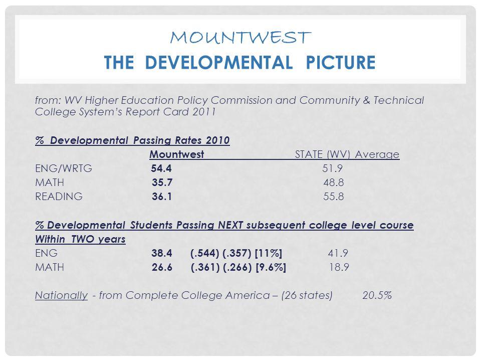 MOUNTWEST READING PROGRAM – THE ALP EVOLUTION Results: Run Psychology/REA Pilot as planned Offered Spring 2012  Postpone History/REA Pilot 