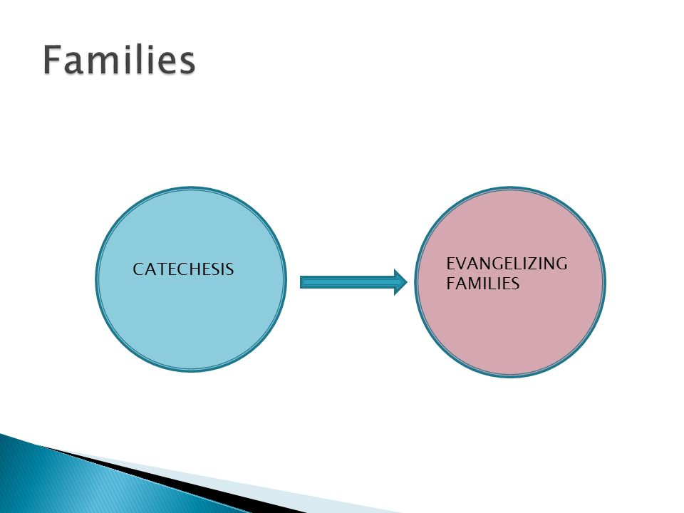 CATECHESIS EVANGELIZING FAMILIES