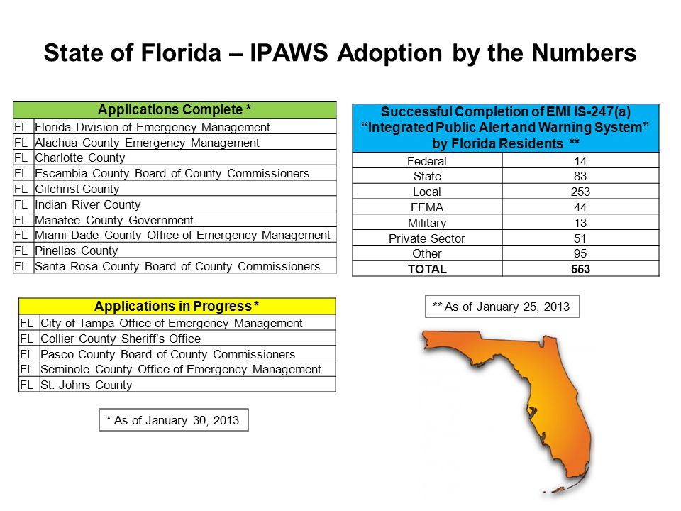 State of Florida – IPAWS Adoption by the Numbers Applications Complete * FLFlorida Division of Emergency Management FLAlachua County Emergency Management FLCharlotte County FLEscambia County Board of County Commissioners FLGilchrist County FLIndian River County FLManatee County Government FLMiami-Dade County Office of Emergency Management FLPinellas County FLSanta Rosa County Board of County Commissioners Applications in Progress * FLCity of Tampa Office of Emergency Management FLCollier County Sheriff's Office FLPasco County Board of County Commissioners FLSeminole County Office of Emergency Management FLSt.