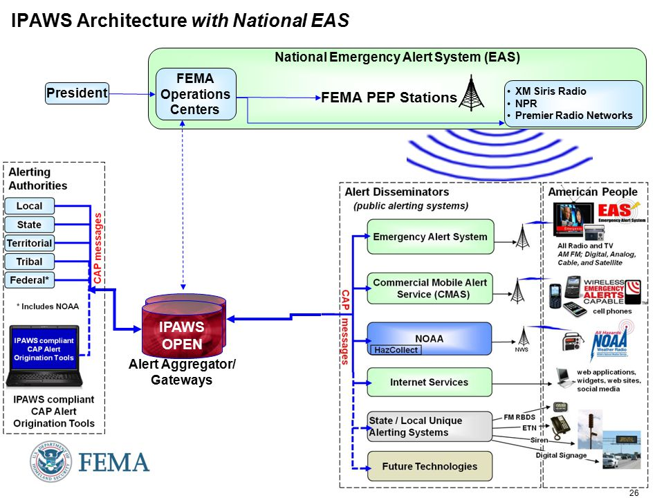 26 National Emergency Alert System (EAS) IPAWS Architecture with National EAS Alert Aggregator/ Gateways IPAWS OPEN FEMA PEP Stations President XM Siris Radio NPR Premier Radio Networks FEMA Operations Centers