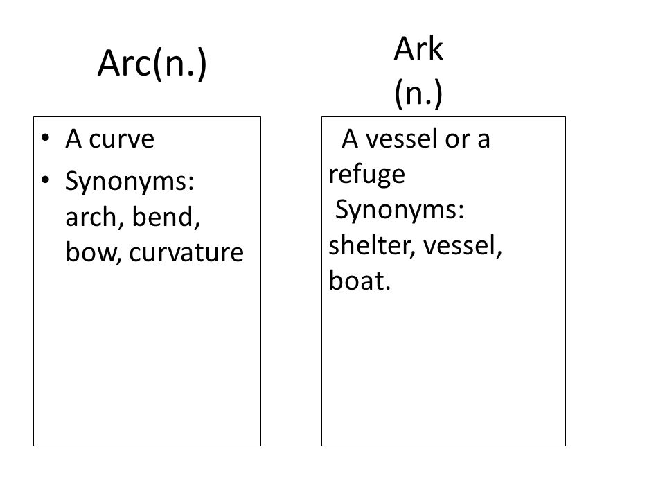 Arc(n.) A curve Synonyms: arch, bend, bow, curvature Ark (n.) A vessel or a refuge Synonyms: shelter, vessel, boat.