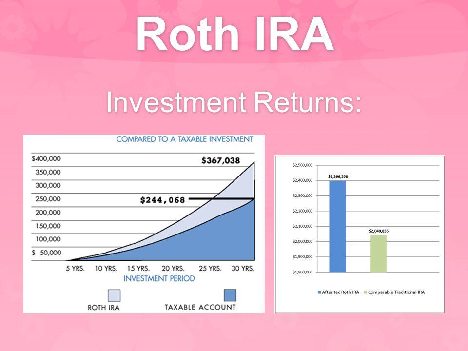 Roth IRA Investment Returns: