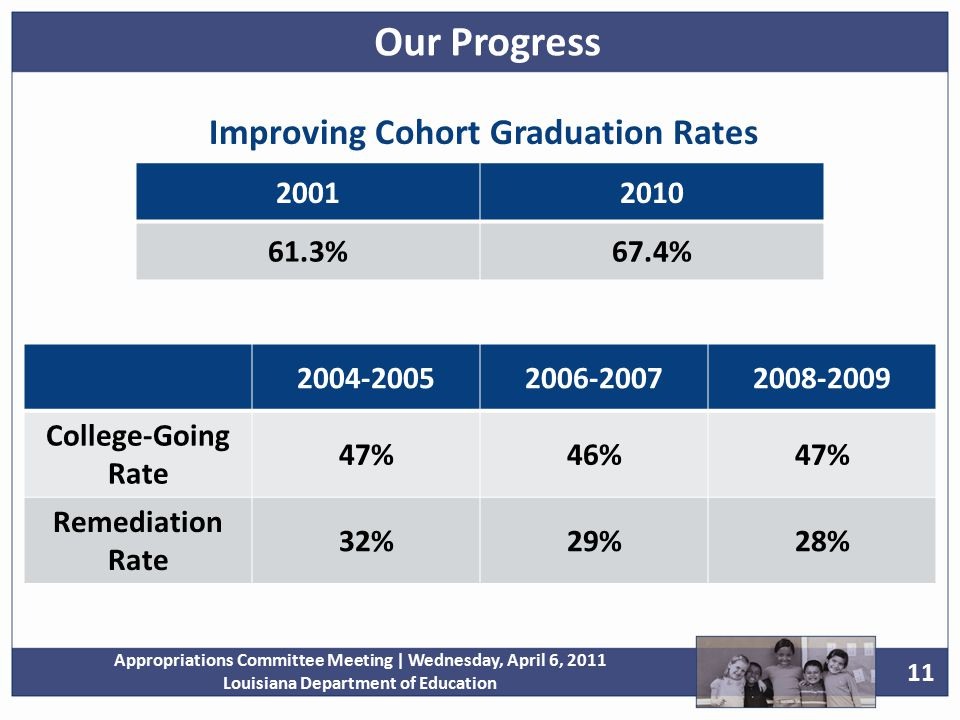 11 Appropriations Committee Meeting | Wednesday, April 6, 2011 Louisiana Department of Education 20012010 61.3%67.4% Improving Cohort Graduation Rates 2004-20052006-20072008-2009 College-Going Rate 47%46%47% Remediation Rate 32%29%28% Our Progress
