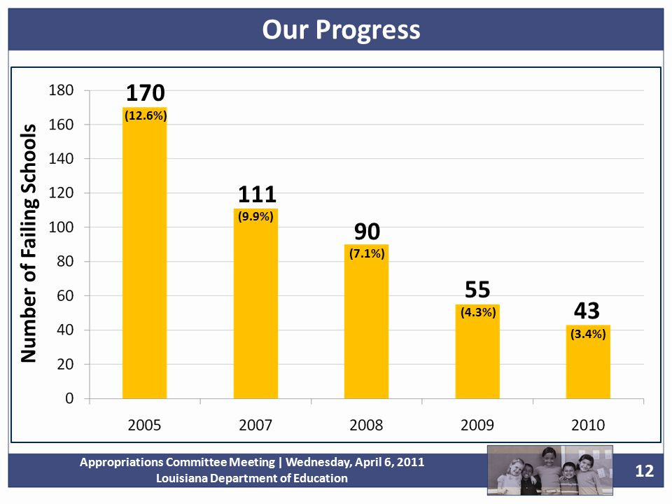 12 Appropriations Committee Meeting | Wednesday, April 6, 2011 Louisiana Department of Education Number of Failing Schools 170 111 90 55 43 (12.6%) (9.9%) (7.1%) (4.3%) (3.4%) Our Progress