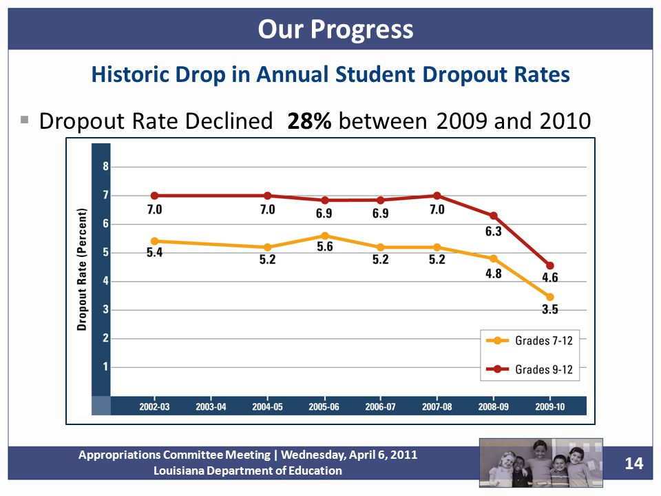 14 Appropriations Committee Meeting | Wednesday, April 6, 2011 Louisiana Department of Education Historic Drop in Annual Student Dropout Rates  Dropout Rate Declined 28% between 2009 and 2010 Our Progress