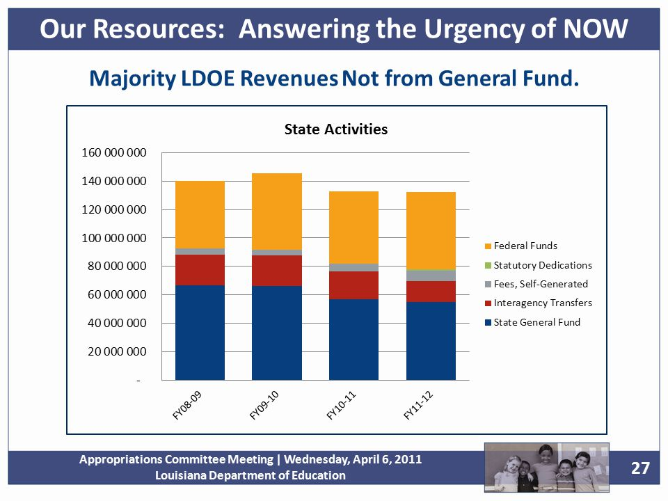 27 Appropriations Committee Meeting | Wednesday, April 6, 2011 Louisiana Department of Education Majority LDOE Revenues Not from General Fund.