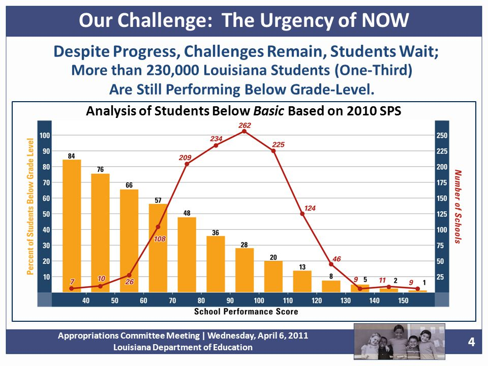 25 Appropriations Committee Meeting | Wednesday, April 6, 2011 Louisiana Department of Education Since 2005, MFP Growth Equates to More Than 2.75% Increase Our Resources: Answering the Urgency of NOW *2012 = Based on Proposed Executive Budget Total MFP Appropriation Growth is more than 28%, or 4.1% per year