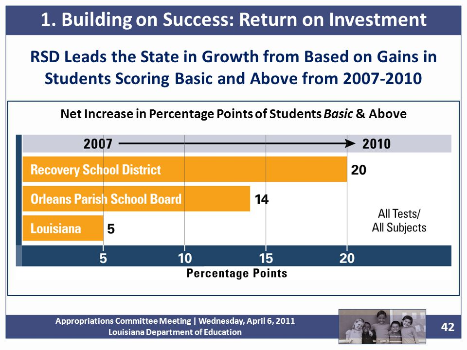 42 Appropriations Committee Meeting | Wednesday, April 6, 2011 Louisiana Department of Education RSD Leads the State in Growth from Based on Gains in Students Scoring Basic and Above from 2007-2010 Net Increase in Percentage Points of Students Basic & Above 1.