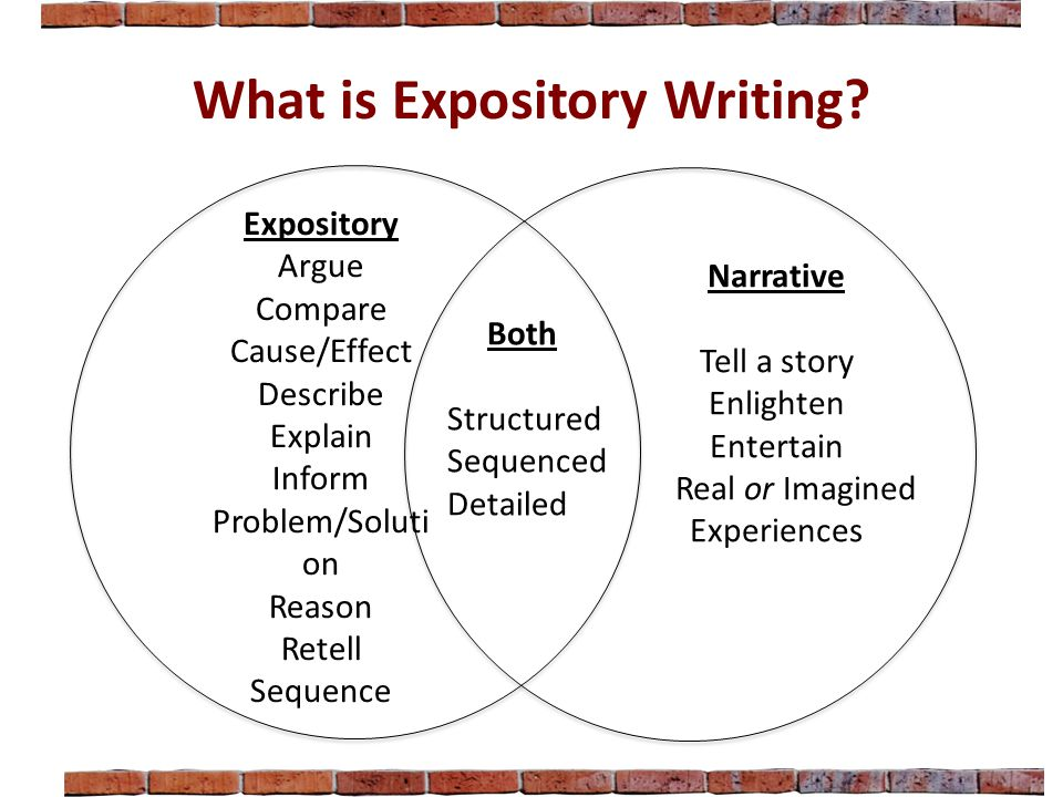What is Expository Writing? Narrative Tell a story Enlighten Entertain Real or Imagined Experiences Expository Argue Compare Cause/Effect Describe Exp