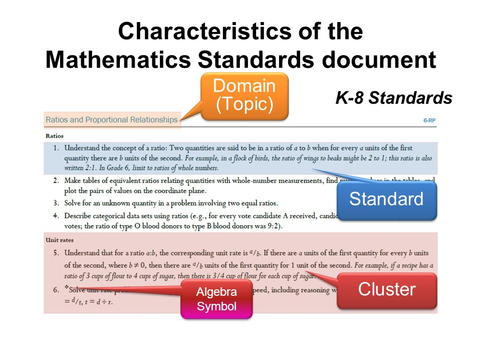 Characteristics of the Mathematics Standards document K-8 Standards Domain (Topic) Standard Cluster Algebra Symbol