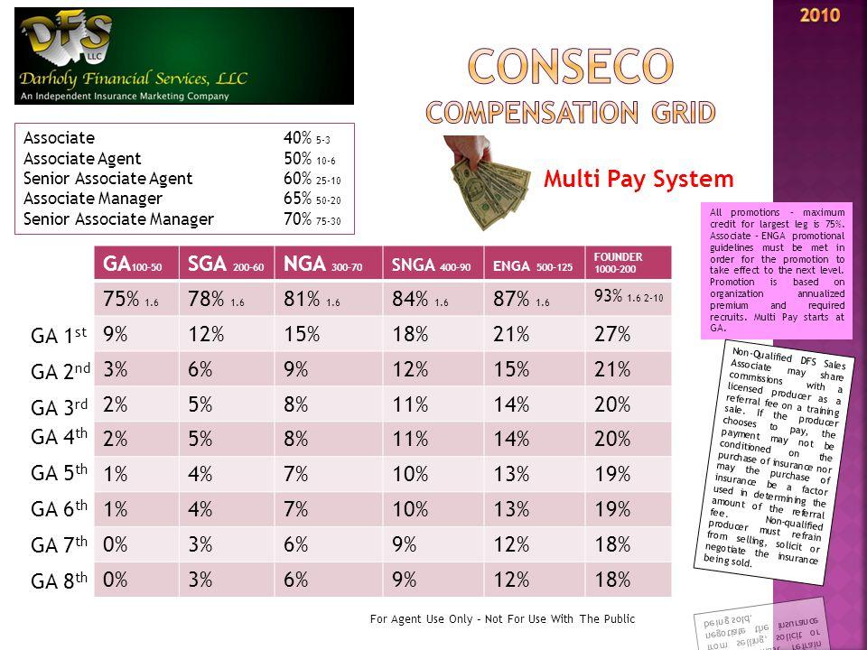 GA 100-50 SGA 200-60 NGA 300-70 SNGA 400-90 ENGA 500-125 FOUNDER 1000-200 75% 1.6 78% 1.6 81% 1.6 84% 1.6 87% 1.6 93% 1.6 2-10 9%12%15%18%21%27% 3%6%9%12%15%21% 2%5%8%11%14%20% 2%5%8%11%14%20% 1%4%7%10%13%19% 1%4%7%10%13%19% 0%3%6%9%12%18% 0%3%6%9%12%18% GA 1 st GA 2 nd GA 3 rd GA 4 th GA 5 th GA 6 th GA 7 th For Agent Use Only – Not For Use With The Public Associate 40% 5-3 Associate Agent 50% 10-6 Senior Associate Agent60% 25-10 Associate Manager65% 50-20 Senior Associate Manager70% 75-30 GA 8 th Multi Pay System All promotions – maximum credit for largest leg is 75%.