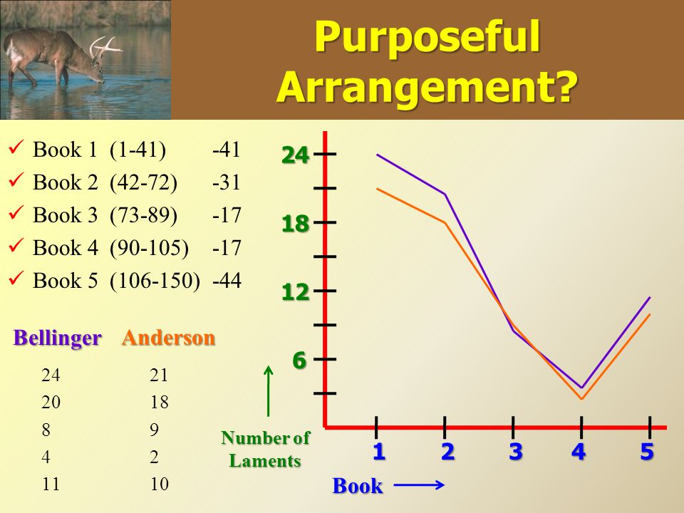 Purposeful Arrangement? Book 1 Book 2 Book 3 Book 4 Book 5 (1-41) (42-72) (73-89) (90-105) (106-150) -41 -31 -17 -44 Book 12345 Number of Laments 6 12
