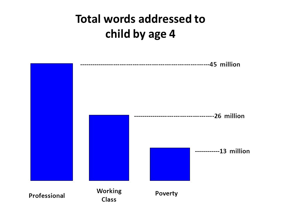 Professional Working Class Poverty -------------------------------------------------------------45 million --------------------------------------26 million ------------13 million Total words addressed to child by age 4