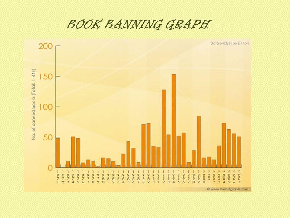 BOOK BANNING GRAPH