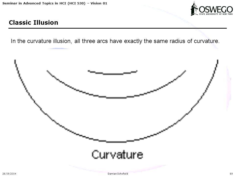 Seminar in Advanced Topics in HCI (HCI 530) – Vision 01 26/09/2004Damian Schofield69 Classic Illusion In the curvature illusion, all three arcs have e