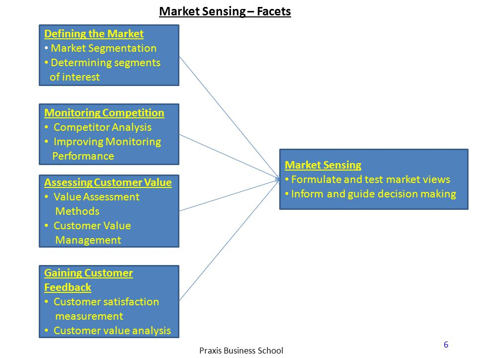 Market Sensing – Facets 6 Praxis Business School Defining the Market Market Segmentation Determining segments of interest Monitoring Competition Competitor Analysis Improving Monitoring Performance Assessing Customer Value Value Assessment Methods Customer Value Management Gaining Customer Feedback Customer satisfaction measurement Customer value analysis Market Sensing Formulate and test market views Inform and guide decision making