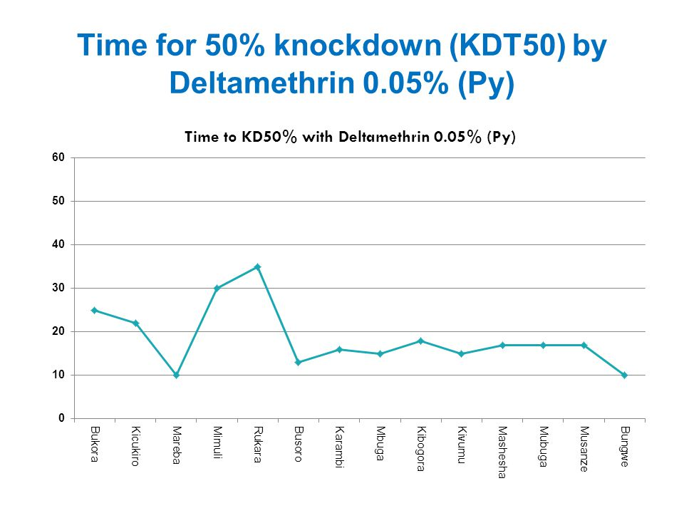 Time for 50% knockdown (KDT50) by Deltamethrin 0.05% (Py)