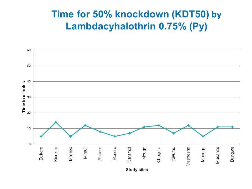 Time for 50% knockdown (KDT50) by Lambdacyhalothrin 0.75% (Py)