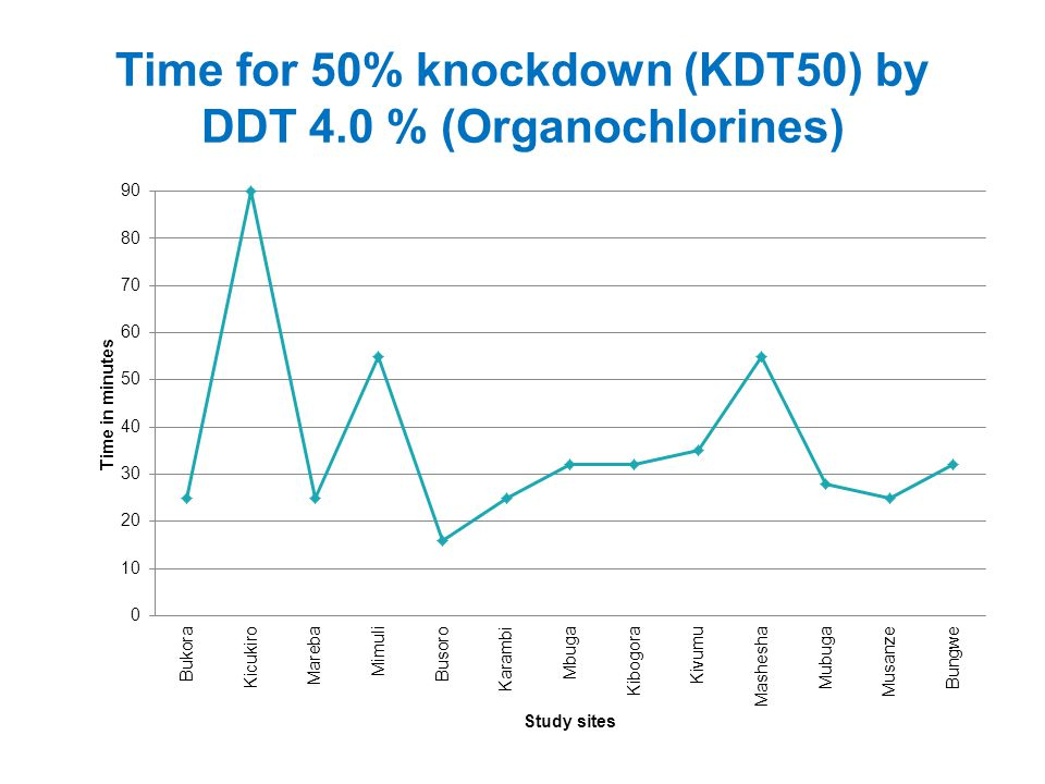 Time for 50% knockdown (KDT50) by DDT 4.0 % (Organochlorines)