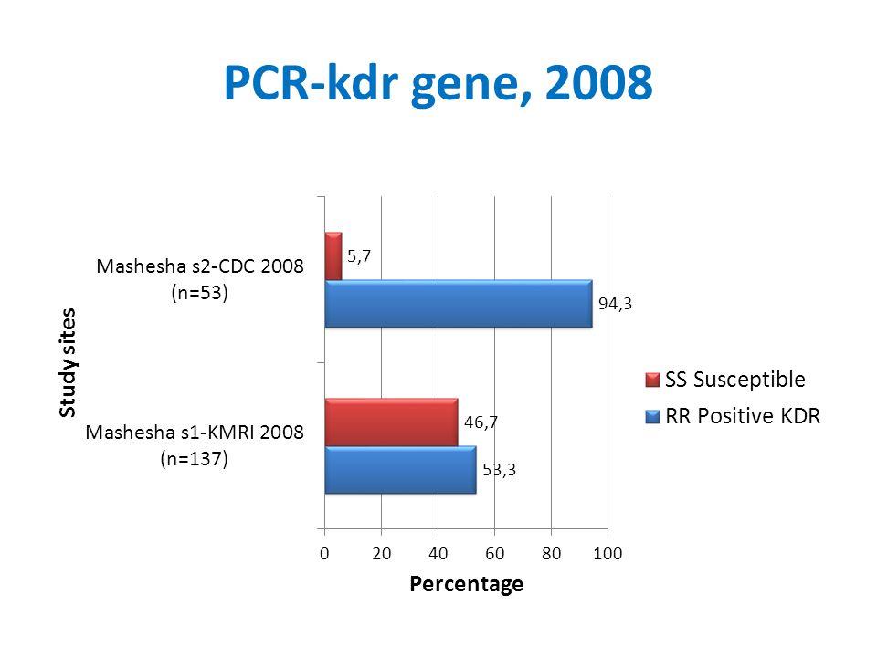 PCR-kdr gene, 2008