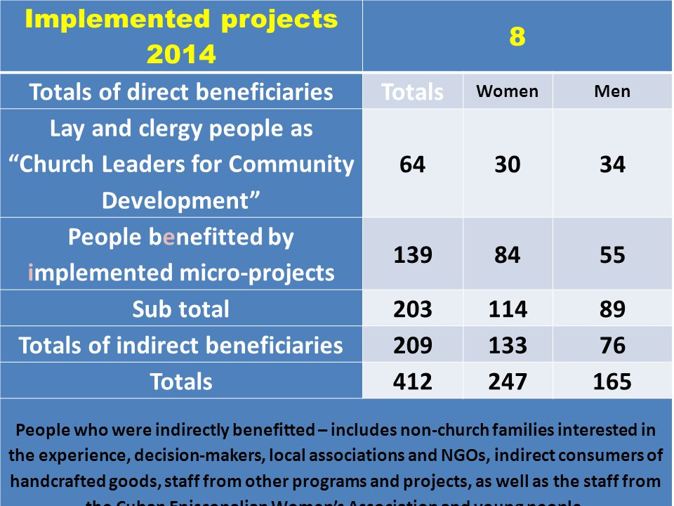 Implemented projects 2014 8 Totals of direct beneficiariesTotals WomenMen Lay and clergy people as Church Leaders for Community Development 643034 People benefitted by implemented micro-projects 1398455 Sub total20311489 Totals of indirect beneficiaries20913376 Totals412247165 People who were indirectly benefitted – includes non-church families interested in the experience, decision-makers, local associations and NGOs, indirect consumers of handcrafted goods, staff from other programs and projects, as well as the staff from the Cuban Episcopalian Women's Association and young people.