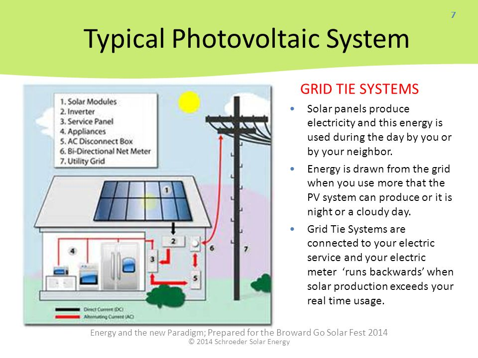 7 GRID TIE SYSTEMS Solar panels produce electricity and this energy is used during the day by you or by your neighbor.
