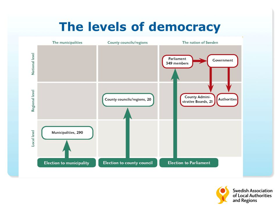 The levels of democracy