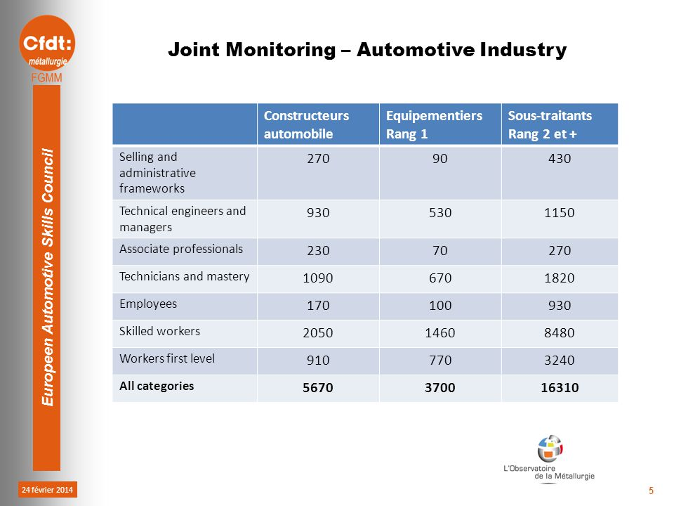 24 février 2014 Europeen Automotive Skills Council 5 Constructeurs automobile Equipementiers Rang 1 Sous-traitants Rang 2 et + Selling and administrative frameworks 27090430 Technical engineers and managers 9305301150 Associate professionals 23070270 Technicians and mastery 10906701820 Employees 170100930 Skilled workers 205014608480 Workers first level 9107703240 All categories 5670370016310 Joint Monitoring – Automotive Industry