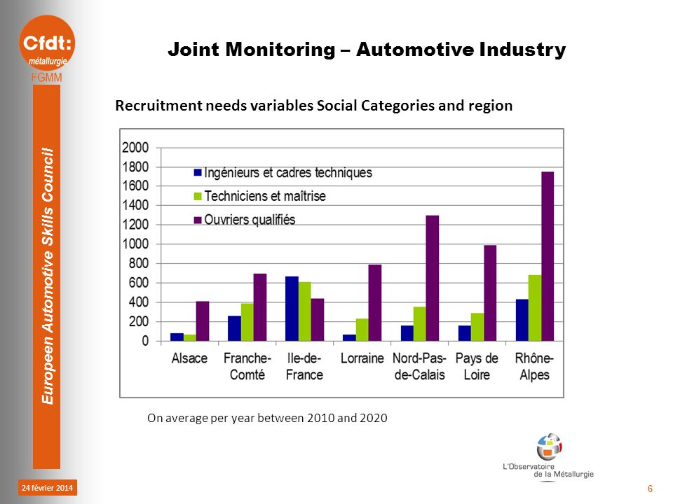 24 février 2014 Europeen Automotive Skills Council 6 Joint Monitoring – Automotive Industry On average per year between 2010 and 2020 Recruitment needs variables Social Categories and region