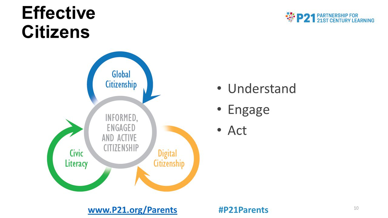 Effective Citizens Understand Engage Act www.P21.org/Parentswww.P21.org/Parents #P21Parents 10
