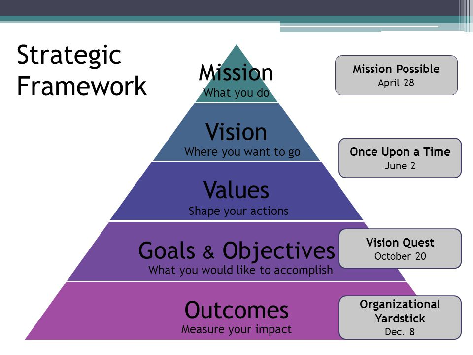 Mission Vision Values Goals & Objectives Outcomes What you do Where you want to go Shape your actions What you would like to accomplish Measure your impact Strategic Framework Mission Possible April 28 Once Upon a Time June 2 Vision Quest October 20 Organizational Yardstick Dec.