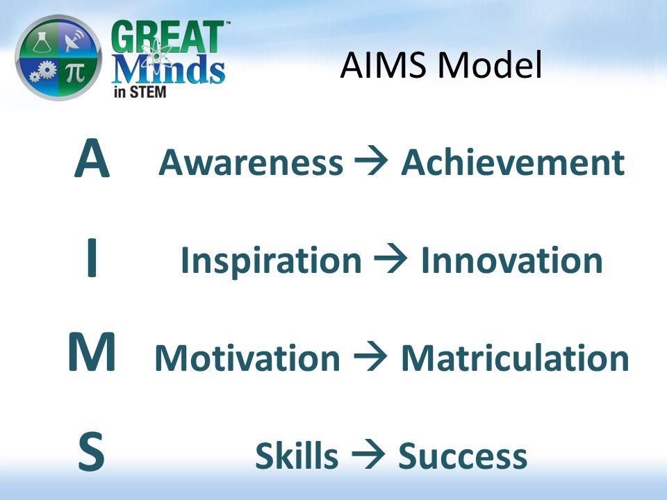 AIMS Model AIMSAIMS Awareness  Achievement Inspiration  Innovation Motivation  Matriculation Skills  Success