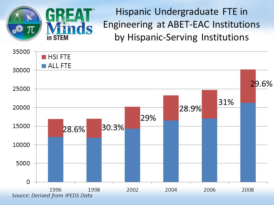 Hispanic Undergraduate FTE in Engineering at ABET-EAC Institutions by Hispanic-Serving Institutions