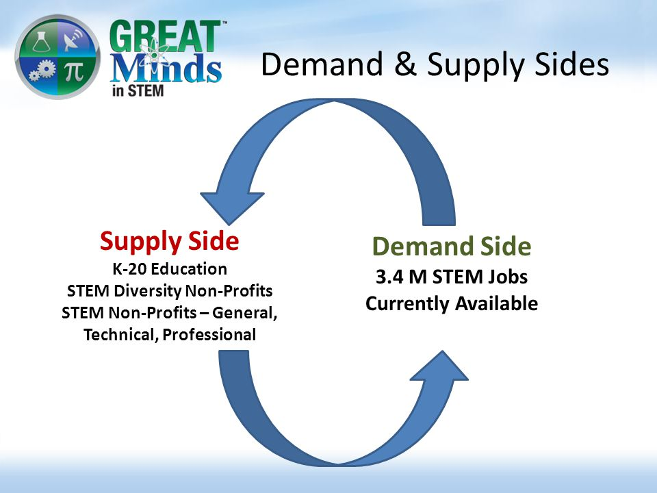 Demand & Supply Sides Supply Side K-20 Education STEM Diversity Non-Profits STEM Non-Profits – General, Technical, Professional Demand Side 3.4 M STEM Jobs Currently Available