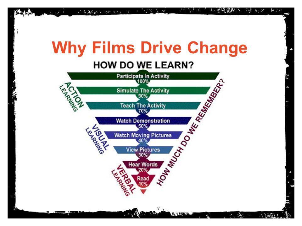 Why Films Drive Change