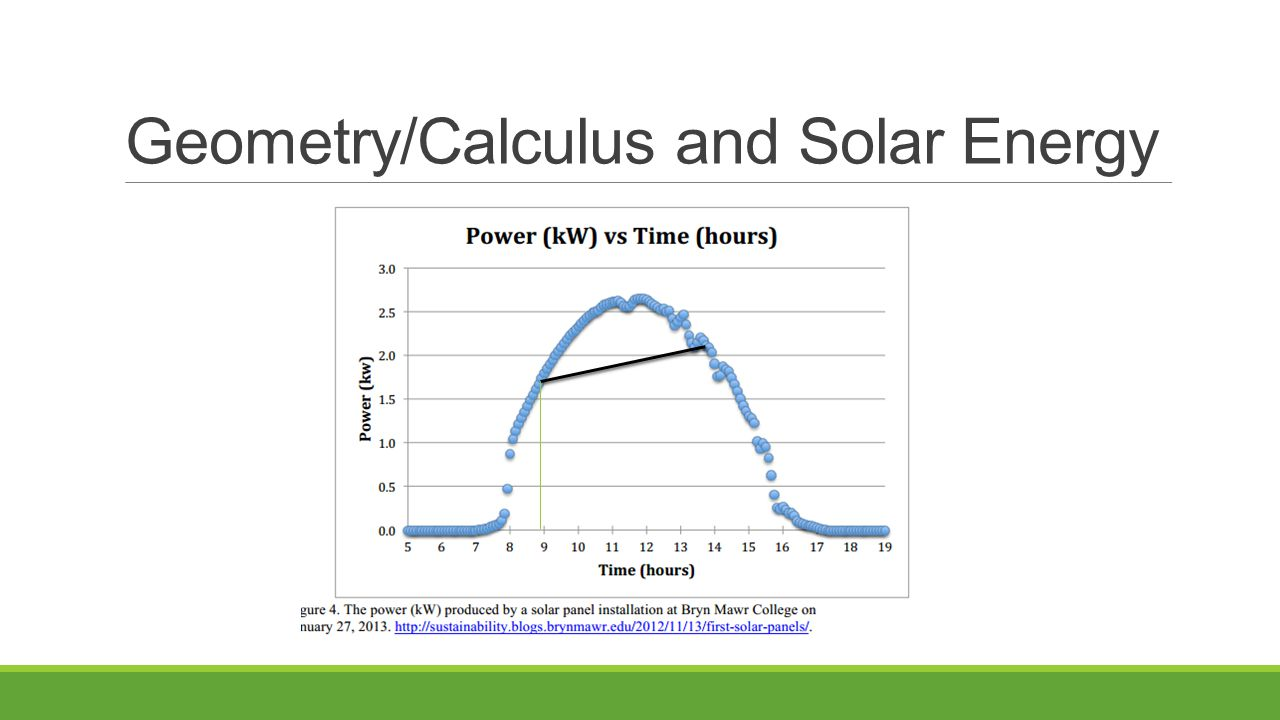 Geometry/Calculus and Solar Energy