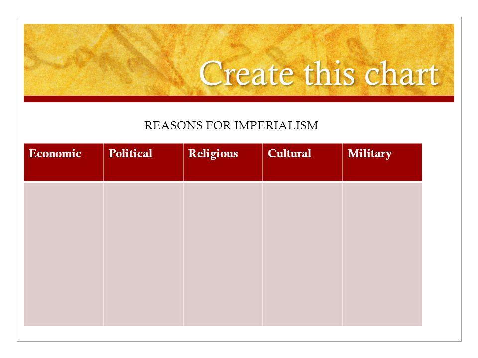 Create this chart EconomicPoliticalReligiousCulturalMilitary REASONS FOR IMPERIALISM