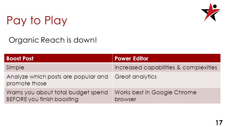 17 Pay to Play Boost PostPower Editor SimpleIncreased capabilities & complexities Analyze which posts are popular and promote those Great analytics Warns you about total budget spend BEFORE you finish boosting Works best in Google Chrome browser Organic Reach is down!