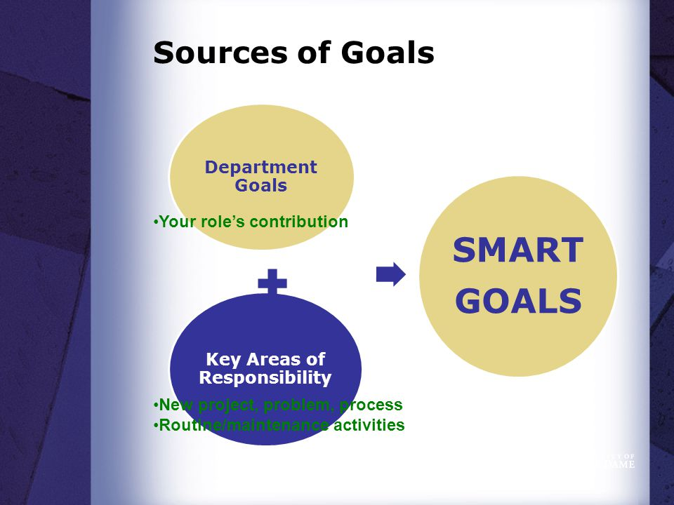 Sources of Goals Key Areas of Responsibility Department Goals SMART GOALS New project, problem, process Routine/maintenance activities Your role's contribution