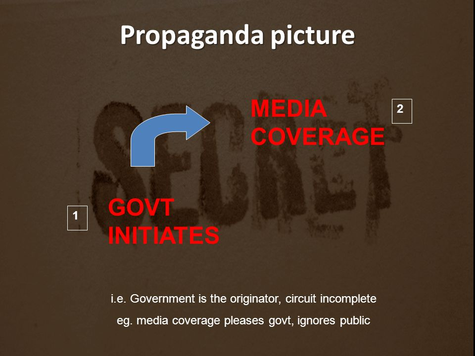 Propaganda picture MEDIA COVERAGE i.e. Government is the originator, circuit incomplete eg. media coverage pleases govt, ignores public GOVT INITIATES